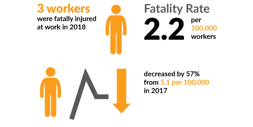 Fatality rate graphic