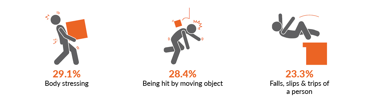 This image shows three icons representing the three mechanisms of injury with the highest proportion of serious injuries. Body stressing 29.1%, being hit by moving object 28.4%, falls, slips and trips of a person 23.3%.