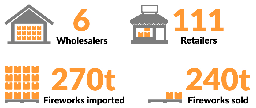 The infographic shows there were 6 wholesalers and 11 1 retailers. 270 tonnes of fireworks were imported and 240 tonnes sold.