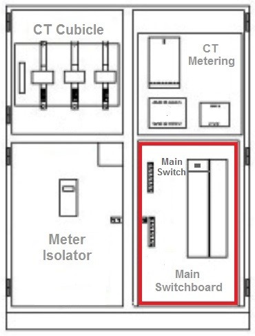 Diagram shows a main switch installed in a switchboard