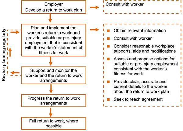 Return to work plan flowchart