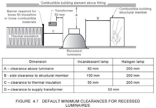 Diagram shows the default minimum clearances for recessed luminaries