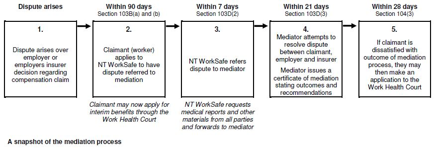 Snapshot of the mediation process
