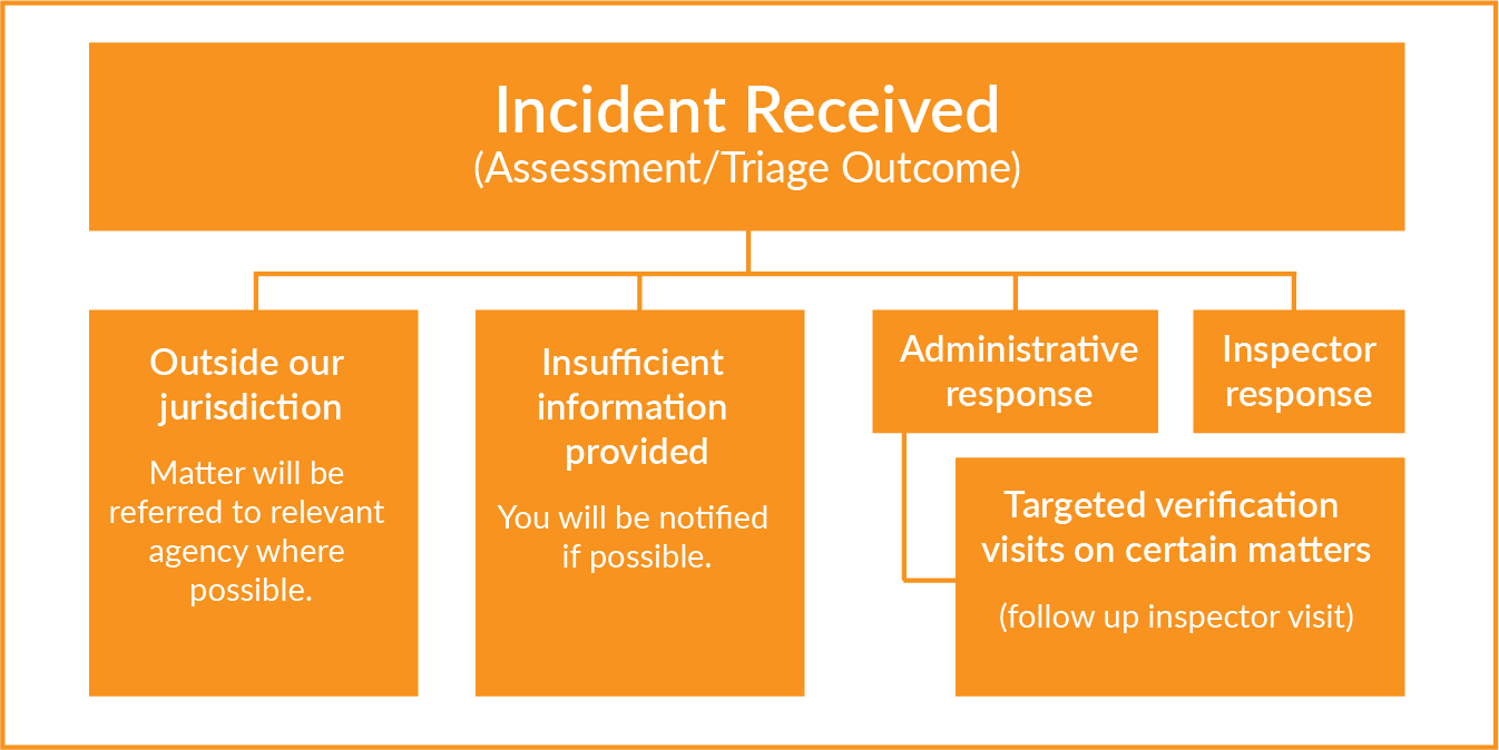 This flow chart shows how a incident is assessed and triaged.