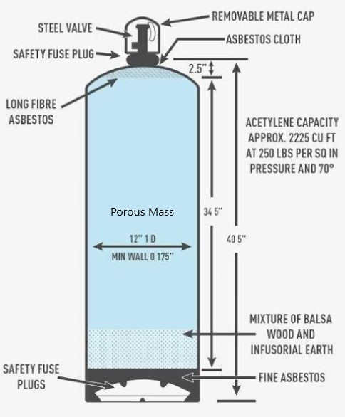 Figure 1: Acetylene cylinder - internal components (may not be typical). (Main graphic courtesy of OSHAcademy).