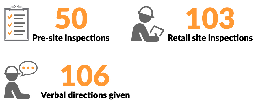 Image shows NT WorkSafe conducted 50 pre-site inspections, 103 retail site inspections and gave 106 verbal directions