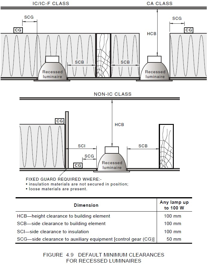The drawing shows the default minimum clearances for recessed luminaires