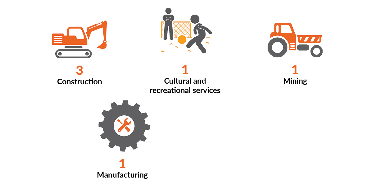 The image shows four icons representing the four industry groups which at a work-related fatality. The construction industry had 3 fatalities. Manufacturing, Cultural and recreational services and the Mining industry had one fatality each.