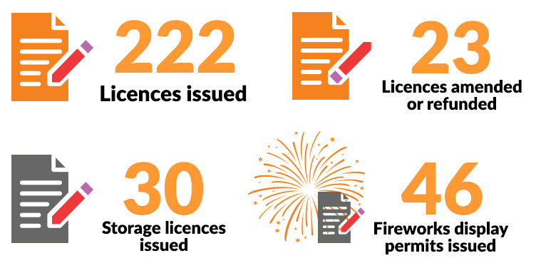 Infographic shows NT WorkSafe issued 222 licences, amended or refunded 23 licences, issued 30 storage licences and issued 46 fireworks display permits.