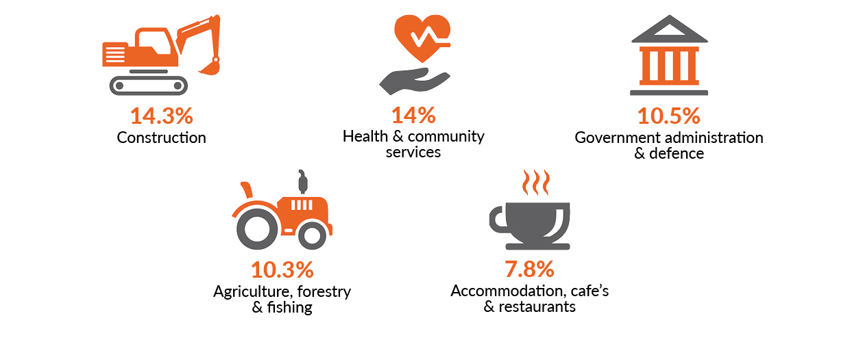The image shows five icons representing industry sectors and the proportion of serious injury claims for each industry. Construction 14.3%, Health & Community Services 14%, 10.5% Government administration & defence 10.5%, Agriculture, forestry & fishing 10.3%, Accommodation, cafe's & restaurants 7.8%.