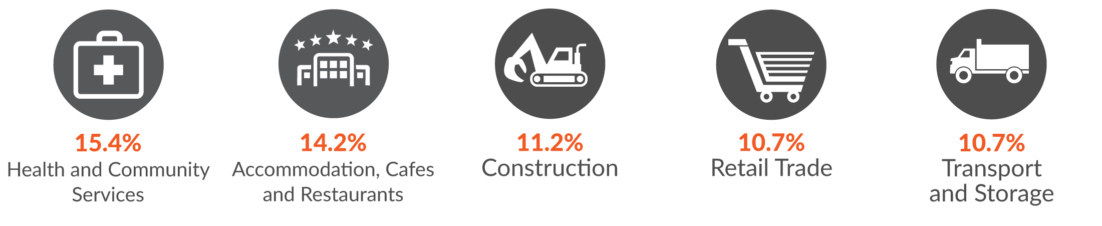 The image is five infographics representative the following: Health and community services, accommodation, cafes and restaurants, construction, retail trade, transport and storage.