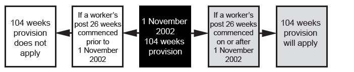 """Example to whom the 104 weeks will or will not apply - Description: 5 boxes in a line. Middle box with arrows pointing to the left and to the right. Middle box has 1 November 2002 104 weeks provision title. The two boxes to the left show """"If a worker's post 26 weeks commenced prior to 1 November 2002 - then 104 weeks provision does not apply"""". On the other side, the boxes to the right show """"If a worker's post 26 weeks commenced on or after 1 November 2002, 104 weeks provision will apply""""."""