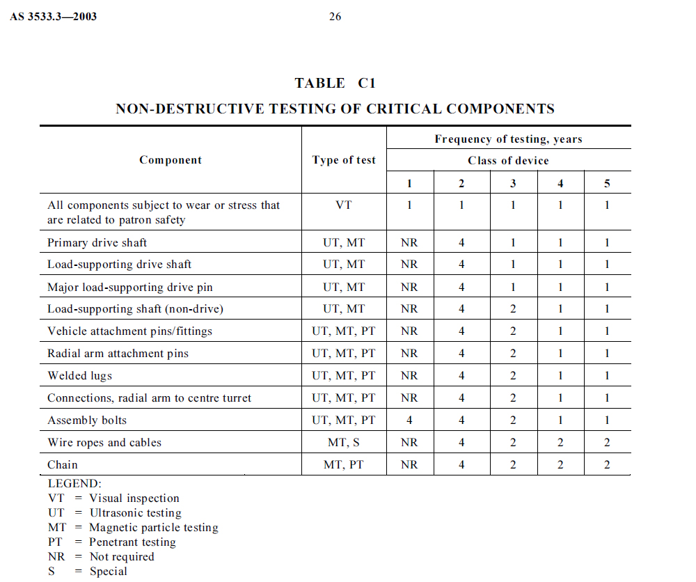 Table C1 extracted from Australian Standard AS3533.3 which outlines the frequency of non-destructive testing required.