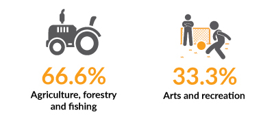Agriculture, forestry, fishing, arts & recreation graphic
